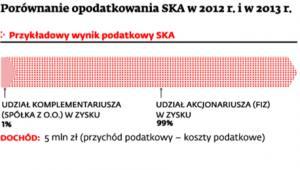 Porównanie opodatkowania SKA w 2012 r. i 2013 r.