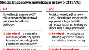 Skutki budżetowe nowelizacji ustaw o CIT i VAT