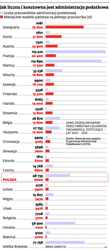 Jak liczna i kosztowna jest administracja podatkowa