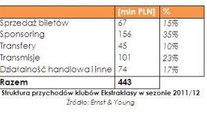 Struktura przychodów klubów Ekstraklasy w sezonie 2011/12