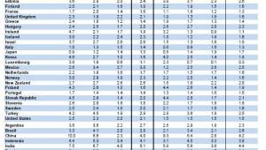 Prognoza PKB w latach 2011-2060 - źródło OECD