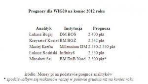 Prognozy dla WIG20 na koniec 2012 roku