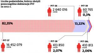 Liczba podatników, którzy złożyli poszczególne deklaracje PIT za 2011 r.
