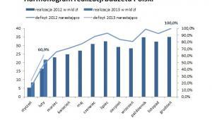 Harmonogram realizacji budżetu Polski