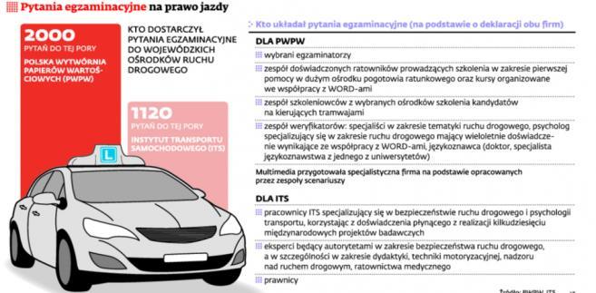 Pytania egzaminacyjne na prawo jazdy
