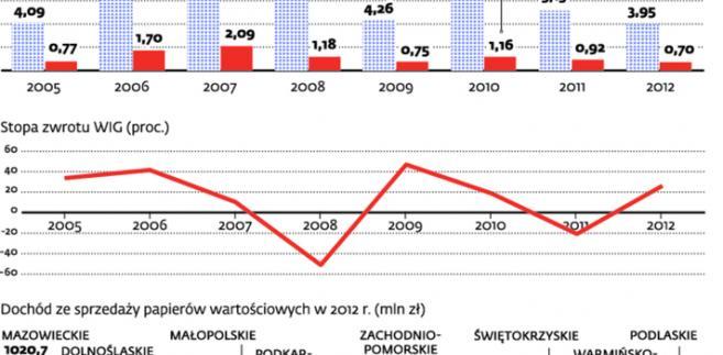 Dochody inwestorów giełdowych w 2012 r. zmalały
