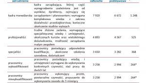 Tabela 2. Przeciętne miesięczne wynagrodzenia w górnictwie  i wydobywaniu na różnych szczeblach zatrudnienia w 2012 roku (w EUR)