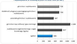 Wykres 4. Mediana tygodniowego wynagrodzenia całkowitego w górnictwie i wydobywaniu w Wielkiej Brytanii w 2012 roku (w GBP)