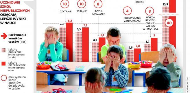 Uczniowie szkół niepublicznych osiągają lepsze wyniki w nauce