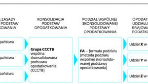 Istota koncepcji CCCTB