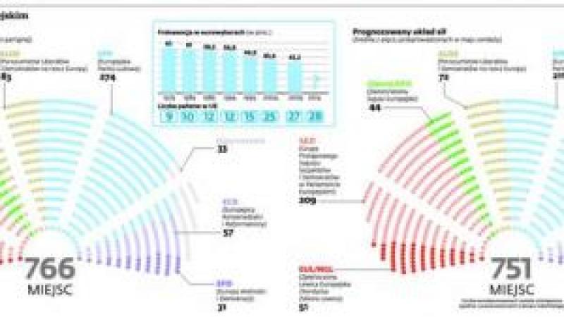 Układ sił w parlamencie europejskim