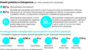 Stawki podatku w Zakopanem