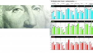 Po ile euro, dolar i frank – według banków