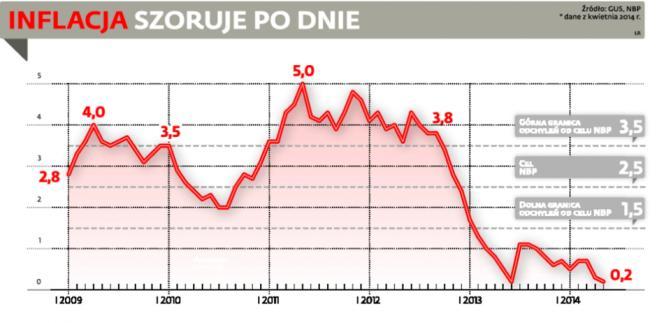 Europie i Polsce może grozić scenariusz japoński: deflacja ze stagnacją.