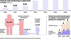 Wartość rynku detalicznego e-papierosów w Polsce