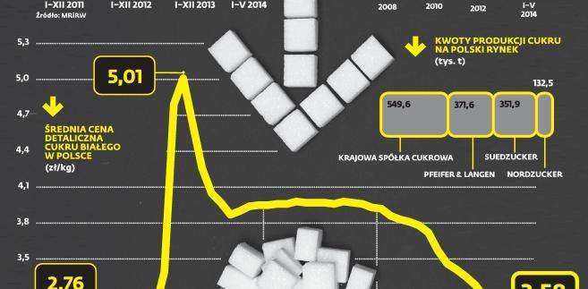Cukier w sklepach najtańszych od czterech lat
