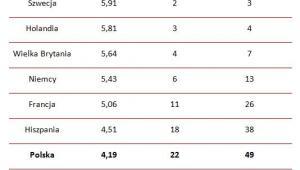 Wskaźnik NRI w wybranych krajach Unii Europejskiej