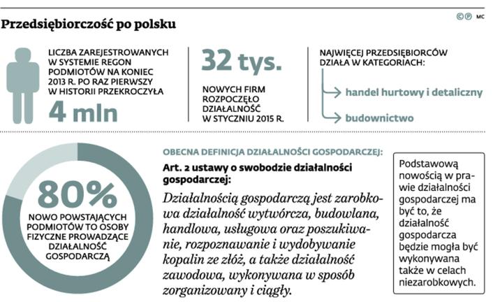Przedsiębiorczość po polsku
