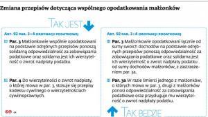 Zmiana przepisów dotycząca wspólnego opodatkowania małżonków