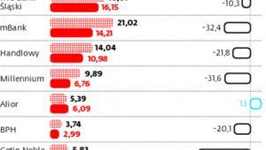Polityka uderza w energetykę i banki