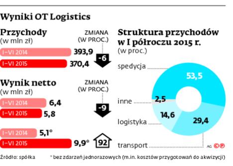 Wyniki OT Logistics