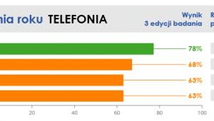 Infolinia Roku - Telefonia