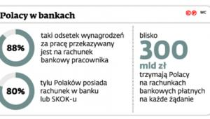 Polacy w bankach