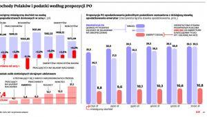 Dochody Polaków i podatki według propozycji PO