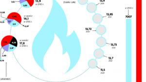Z 92,1 do 79,7 proc. spadł udział PGNiG w imporcie gazu od 2013 do 2014 r.