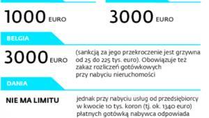 Limity transakcji gotówkowych