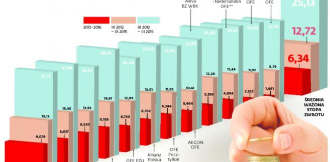 Składki emerytalne: OFE wygrywają z ZUS. Na razie