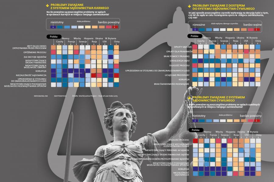 Problemy związane z systemem sądownictwa