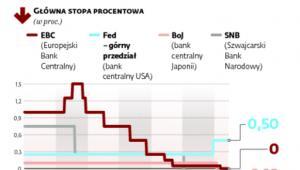 <span class=autor1>Działania głównych banków centralnych i ich efekty</span>