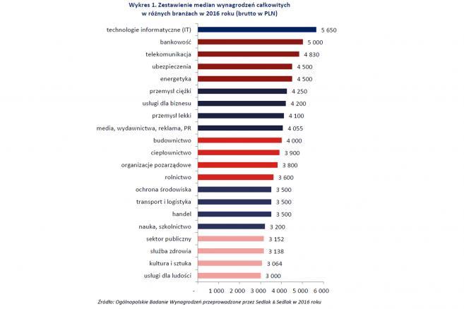 Wynagrodzenia w różnych branżach w 2016 r.