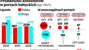 Przeładunki kontenerów w portach bałtyckich (tys. TEU)