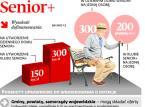 Słabe efekty programu Senior+: Samorządy dostają dotacje, ale ich nie wykorzystują