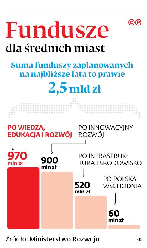 Fundusze dla średnich miast