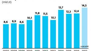 Dochody z VAT w kwietniu w ostatnich latach