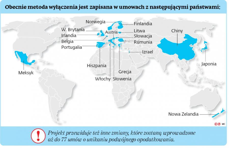 Obecnie metoda wyłączenia jest zapisana w umowach z następującymi państwami: