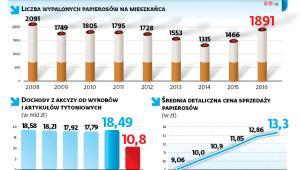 Rosną dochody z akcyzy od wyrobów tytoniowych