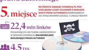 Coraz więcej zgłoszeń o naruszeniach prawa autorskiego