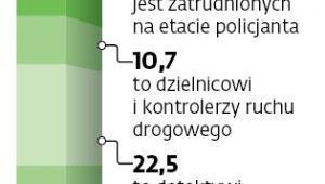 97,2 tys. funkcjonariuszy służy w Policji, z czego: