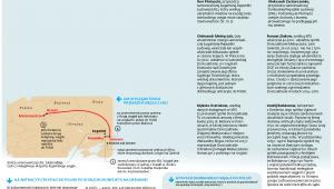 """Rynkowa wartość 200 tys. ton to około 112 mln zł. Cena takiej ilości paliwa wyjeżdżającego z kopalń lub kopanek (nielegalnych kopalń i biedaszybów) z Zagłębia Donieckiego jest ponadsześciokrotnie niższa.Różnica trafia do kieszeni przywódców ŁRL i DRL Ihora Płotnyckiego i Ołeksandra Zacharczenki. Z ustaleń DGP wynika, że kluczową, aczkolwiek niejedyną ważną postacią w tym procederze, jest Ołeksandr Melnyczuk. Jego nazwisko figuruje nie tylko w katowickiej spółce Doncoaltrade, ale również w rejestrach firm m.in. w Rosji, Wielkiej Brytanii, na Ukrainie i w kilku rajach podatkowych. Jeszcze w 2015 r. w papierach kolejowych bardzo często krajem pochodzenia paliwa była Ukraina. Dziś najczęściej czytamy, że zarówno kraj pochodzenia, jak i producent jest """"nieznany"""". Ale antracyt z Donbasu zdradza zawartość siarki na poziomie 0,8–2 proc. Rosyjski surowiec ma jej zwykle poniżej 0,6 proc."""