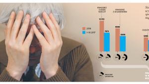 Pokrzywdzeni seniorzy