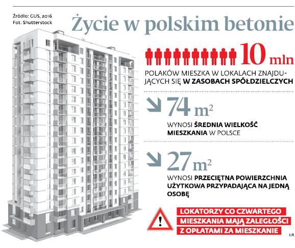 Życie w polskim betonie