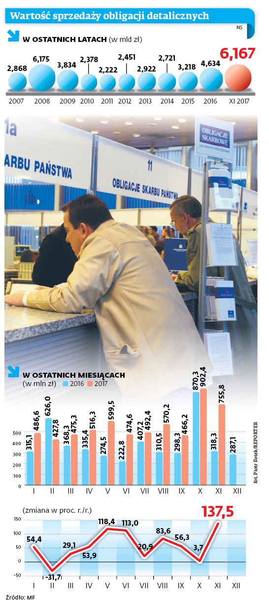 Wartość sprzedaży obligacji detalicznych