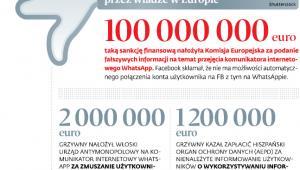 Kary finansowe wymierzone Facebookowi przez władzę w Europie