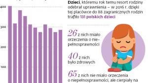 Liczba polskich dzieci adoptowanych przez osoby mieszkające za granicą