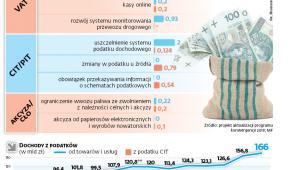Działania uszczelniające system podatkowy w latach 2018-2019