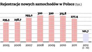 Rejestracje nowych samochodów w Polsce
